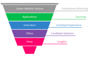 old recruitment data funnel